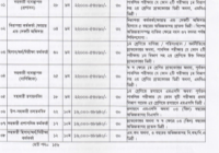 Bangladesh Chemical Industries Job Circular 2018 www.bcic.gov.bd